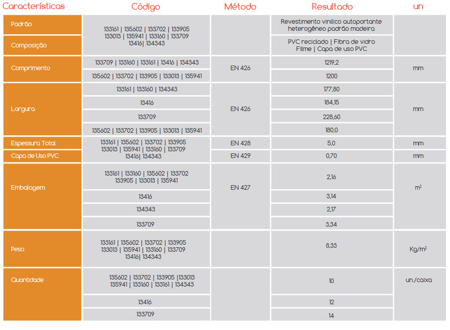 Especificações Estruturais Piso Vinílico Revitech Ecoidea Wood