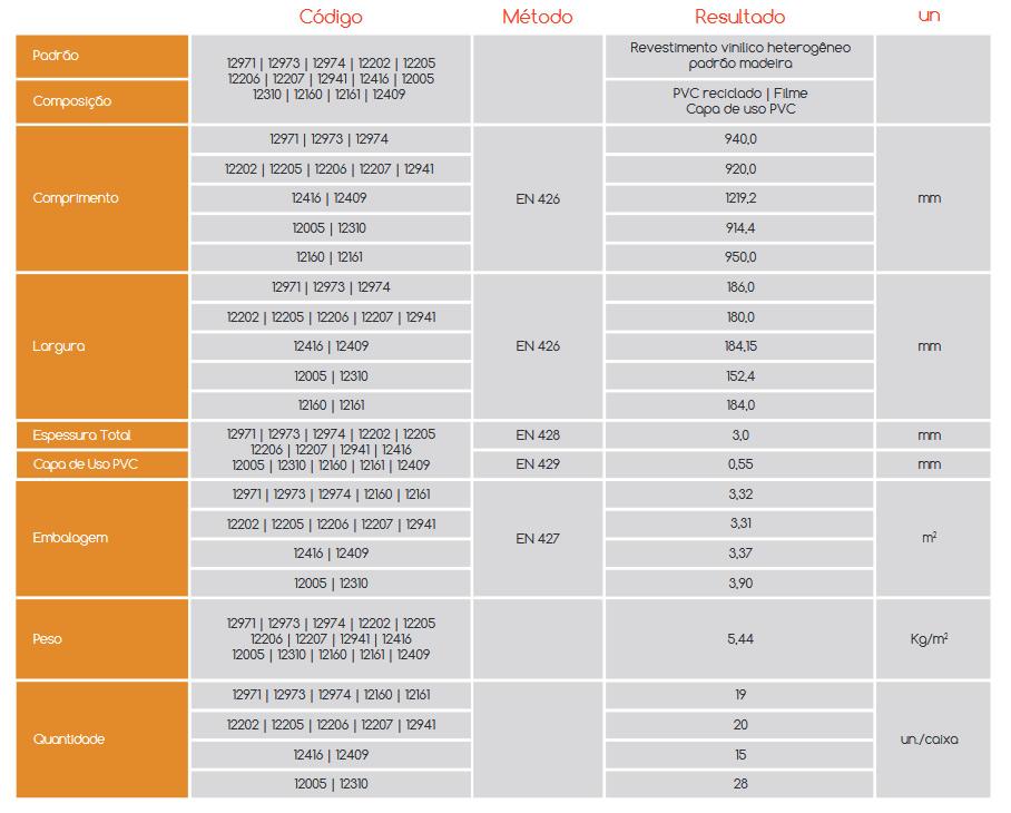 Especificações Estruturais Piso Vinílico Revitech Natural Vision Wood Heavy